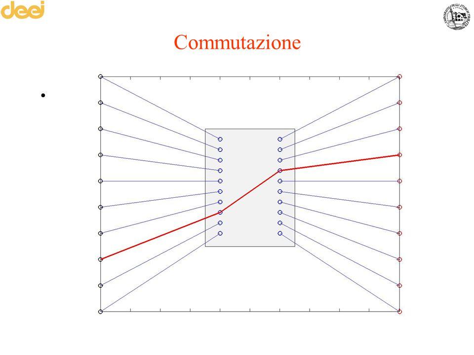 Commutazione Mettere in comunicazione due utenti –Necessità di un collegamento punto-punto fra ogni coppia di utenti (troppi collegamenti) –Soluzione: