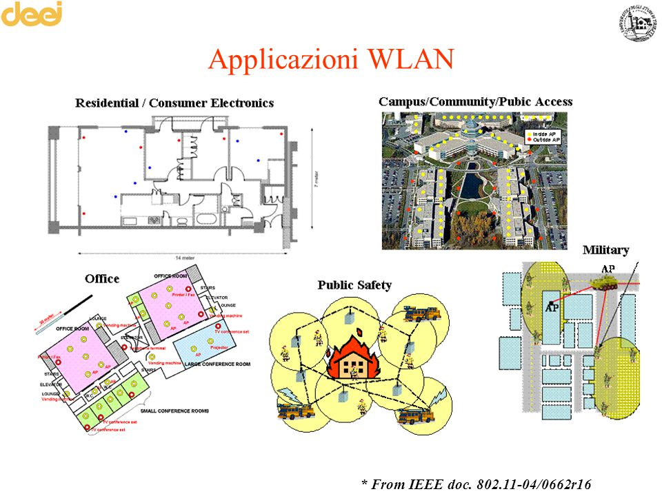 Applicazioni WLAN * From IEEE doc. 802.11-04/0662r16
