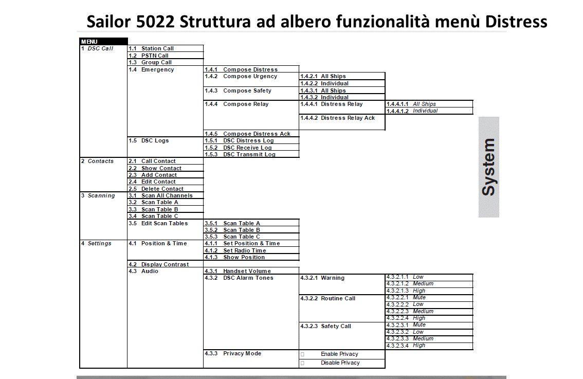 Sailor 5022 Struttura ad albero funzionalità menù Distress