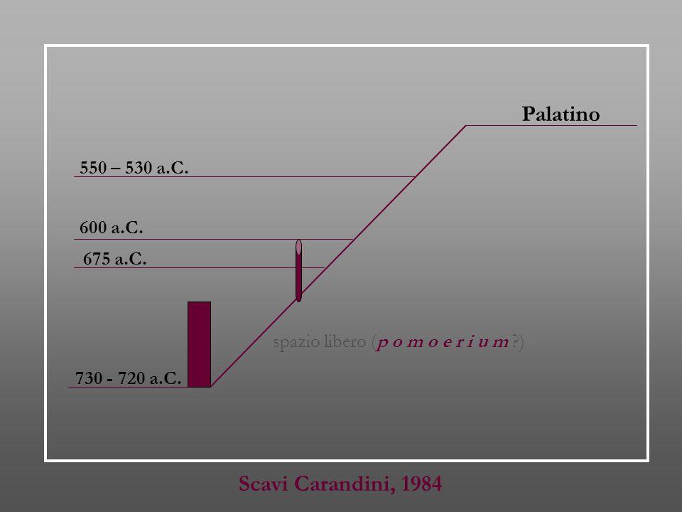 spazio libero (p o m o e r i u m ?) 550 – 530 a.C. Palatino 600 a.C. 675 a.C. 730 - 720 a.C. Scavi Carandini, 1984