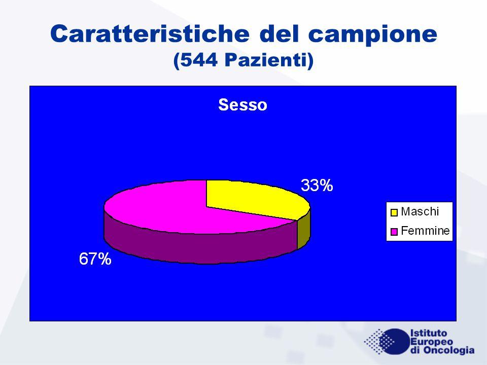 Caratteristiche del campione (544 Pazienti)
