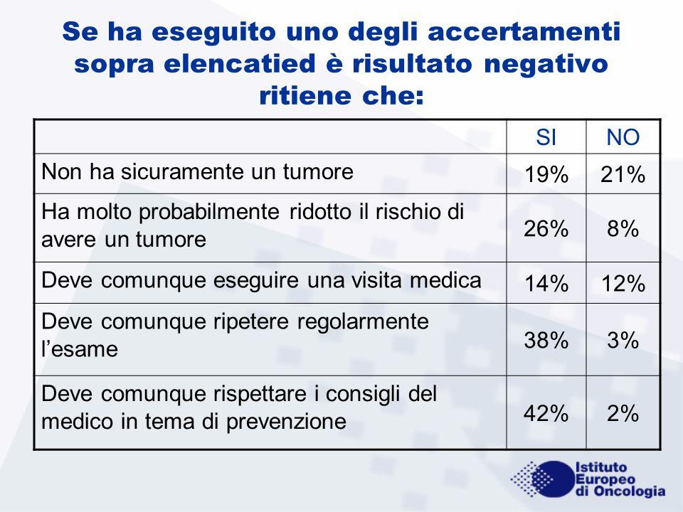 Se ha eseguito uno degli accertamenti sopra elencatied è risultato negativo ritiene che: SINO Non ha sicuramente un tumore 19%21% Ha molto probabilmen