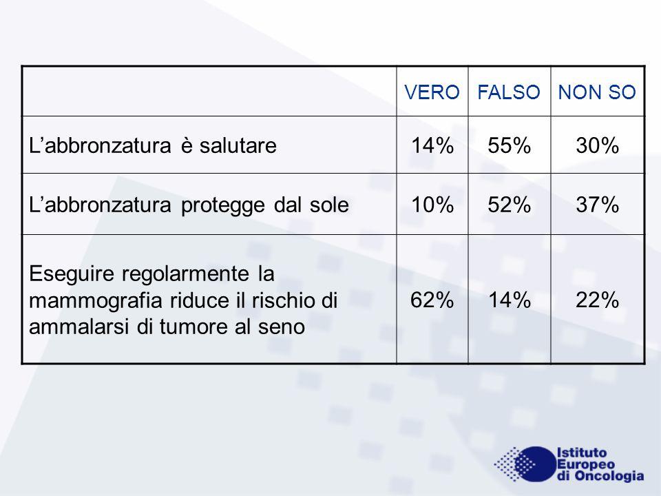 VEROFALSONON SO L'abbronzatura è salutare14%55%30% L'abbronzatura protegge dal sole10%52%37% Eseguire regolarmente la mammografia riduce il rischio di