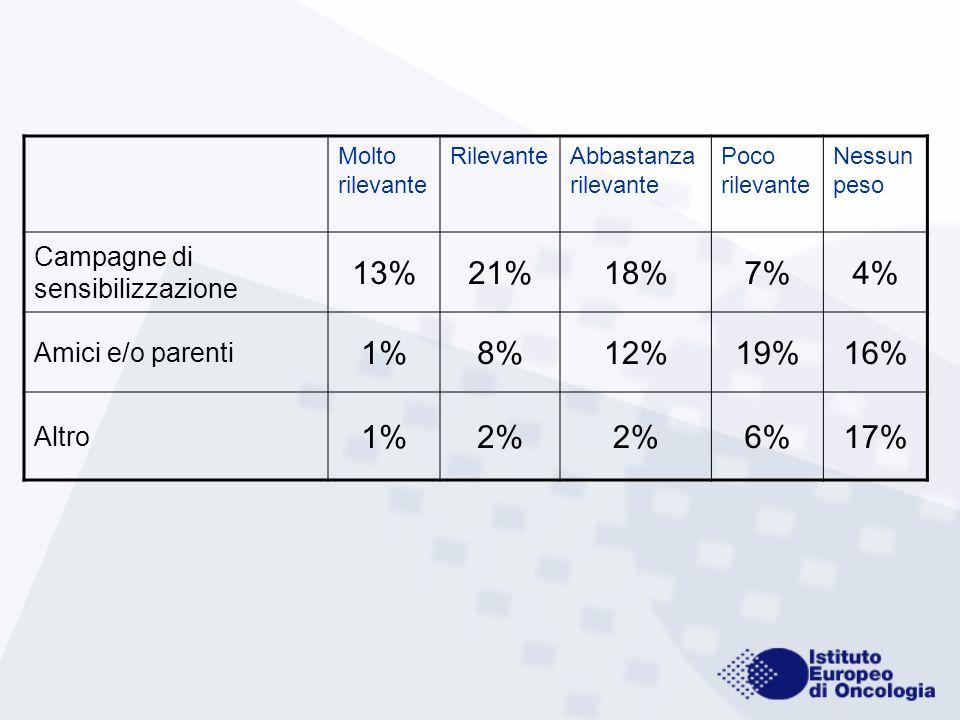 Molto rilevante RilevanteAbbastanza rilevante Poco rilevante Nessun peso Campagne di sensibilizzazione 13%21%18%7%4% Amici e/o parenti 1%8%12%19%16% A