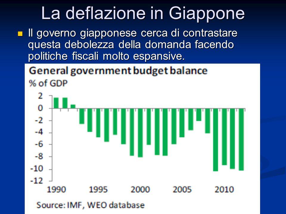 La deflazione in Giappone Il governo giapponese cerca di contrastare questa debolezza della domanda facendo politiche fiscali molto espansive. Il gove