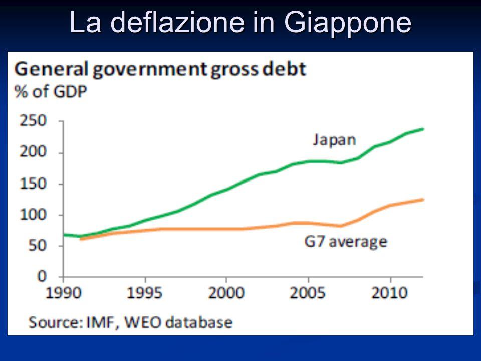 La deflazione in Giappone