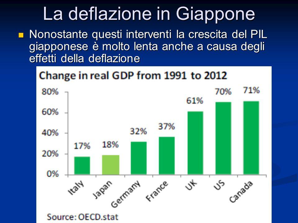 Nonostante questi interventi la crescita del PIL giapponese è molto lenta anche a causa degli effetti della deflazione Nonostante questi interventi la