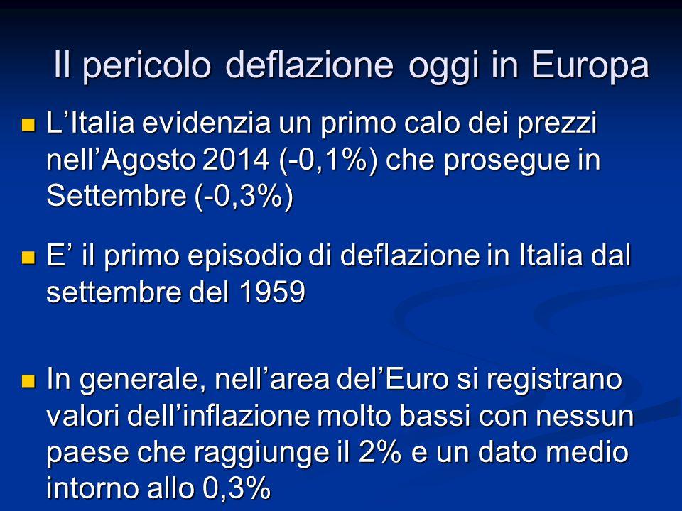Il pericolo deflazione oggi in Europa L'Italia evidenzia un primo calo dei prezzi nell'Agosto 2014 (-0,1%) che prosegue in Settembre (-0,3%) L'Italia