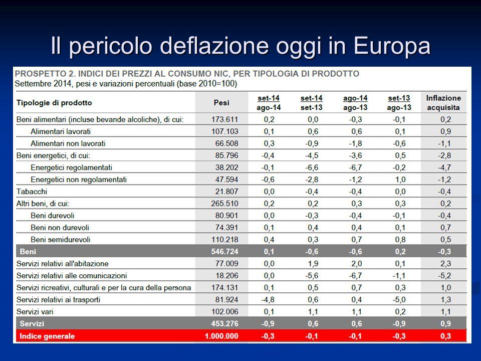 Il pericolo deflazione oggi in Europa