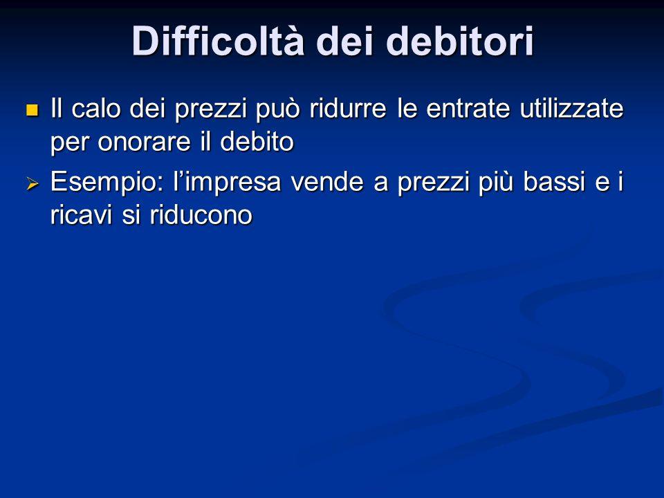 Difficoltà dei debitori Il calo dei prezzi può ridurre le entrate utilizzate per onorare il debito Il calo dei prezzi può ridurre le entrate utilizzat