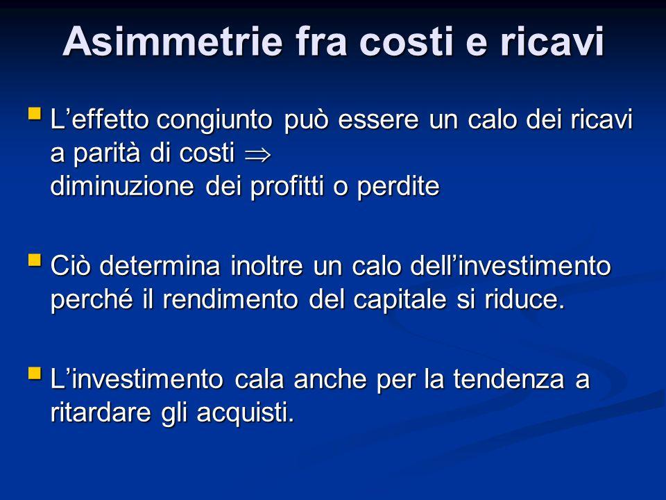 Asimmetrie fra costi e ricavi  L'effetto congiunto può essere un calo dei ricavi a parità di costi  diminuzione dei profitti o perdite  Ciò determi