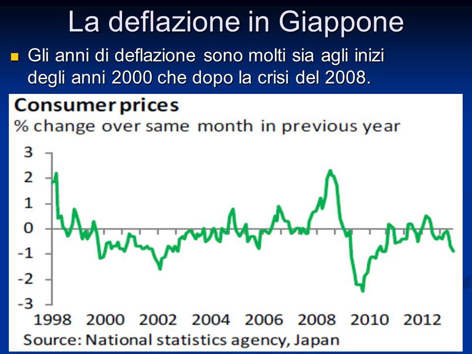 La deflazione in Giappone Gli anni di deflazione sono molti sia agli inizi degli anni 2000 che dopo la crisi del 2008. Gli anni di deflazione sono mol