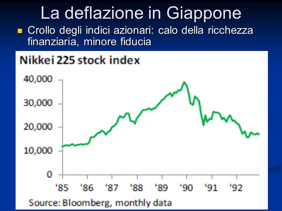 La deflazione in Giappone Crollo degli indici azionari: calo della ricchezza finanziaria, minore fiducia Crollo degli indici azionari: calo della ricc
