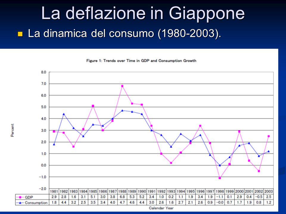 La deflazione in Giappone Anche l'investimento risente degli effetti della crisi del 1991.