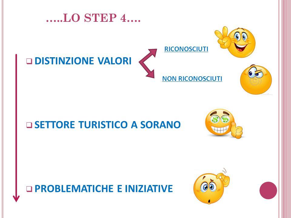  DISTINZIONE VALORI  SETTORE TURISTICO A SORANO  PROBLEMATICHE E INIZIATIVE RICONOSCIUTI NON RICONOSCIUTI …..LO STEP 4….