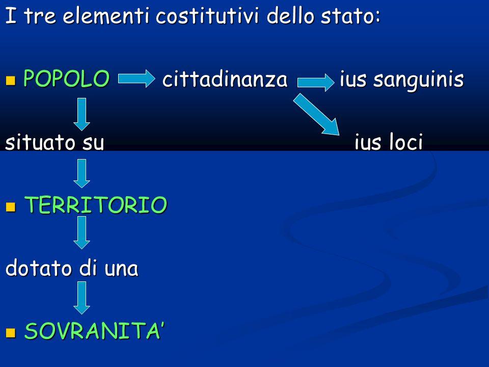 I tre elementi costitutivi dello stato: POPOLO cittadinanza ius sanguinis POPOLO cittadinanza ius sanguinis situato su ius loci TERRITORIO TERRITORIO dotato di una SOVRANITA' SOVRANITA'