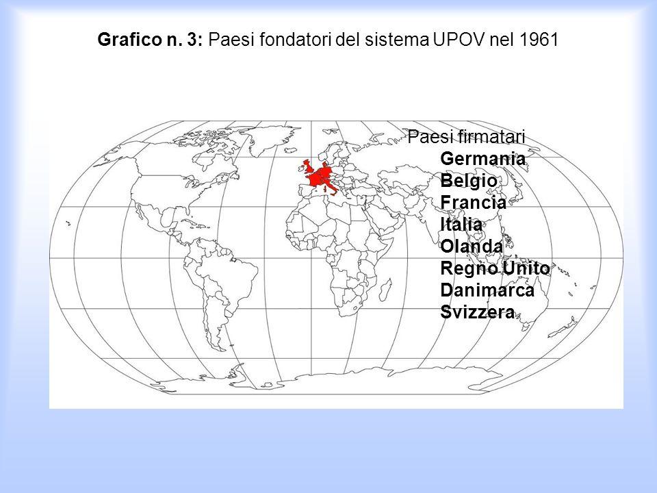 Grafico n. 3: Paesi fondatori del sistema UPOV nel 1961 (www.upov.int ) Paesi firmatari Germania Belgio Francia Italia Olanda Regno Unito Danimarca Sv