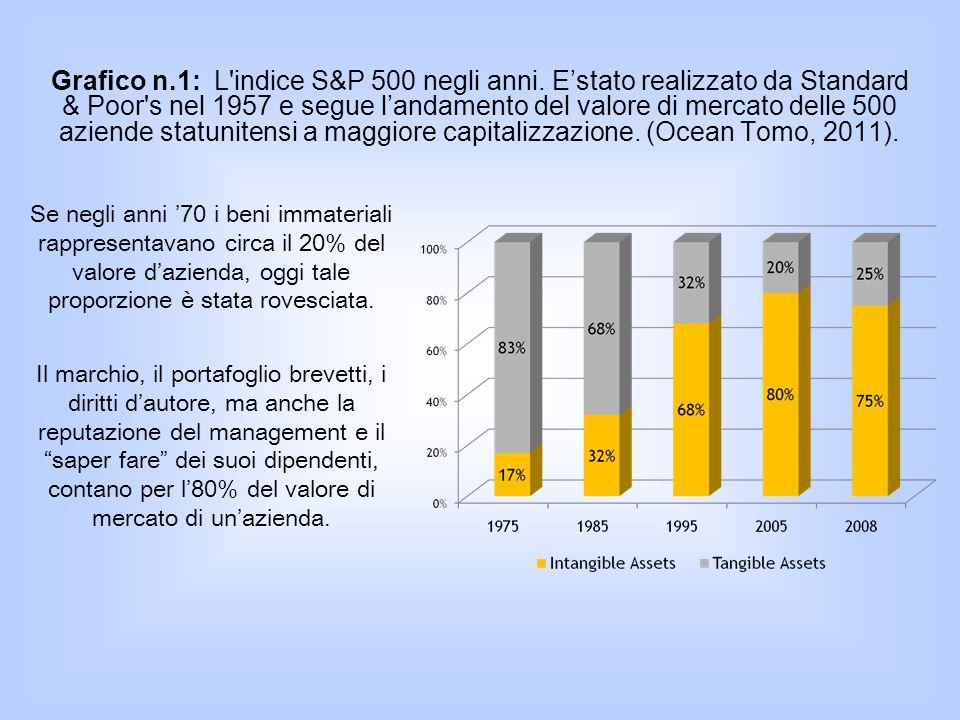 Grafico n.1: L'indice S&P 500 negli anni. E'stato realizzato da Standard & Poor's nel 1957 e segue l'andamento del valore di mercato delle 500 aziende