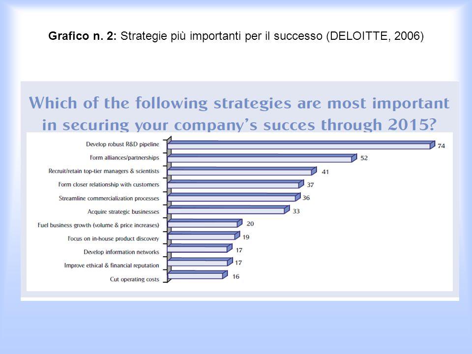 Grafico n. 2: Strategie più importanti per il successo (DELOITTE, 2006)