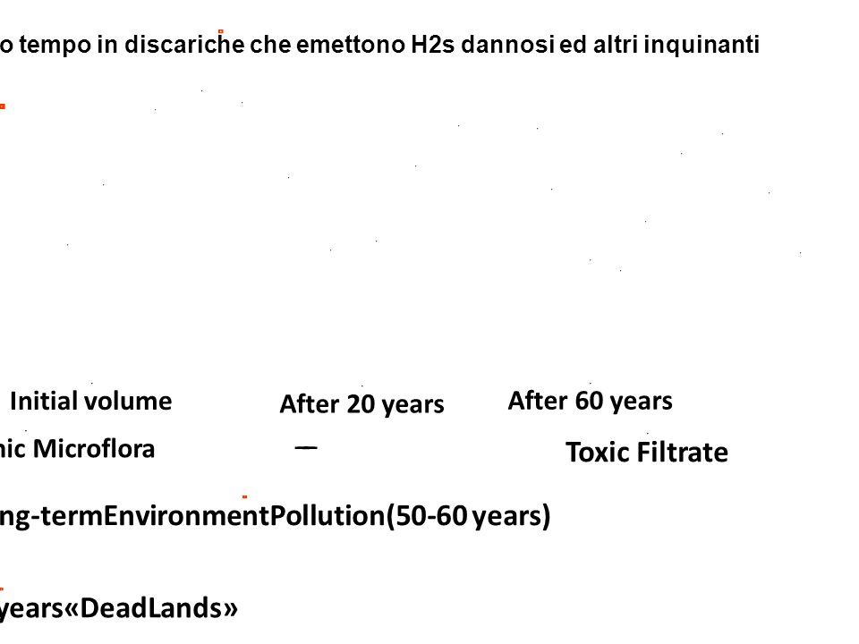 Initial volume After 20 years Rifiuti abbandonati per lungo tempo in discariche che emettono H2s dannosi ed altri inquinanti Toxic Filtrate After 60 years Pathogenic Microflora 1.Long-termEnvironmentPollution(50-60 years) 5.Lostin the 50-60years«DeadLands»