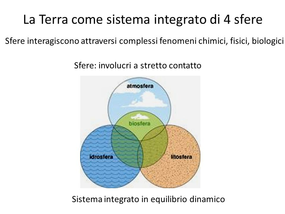La Terra come sistema integrato di 4 sfere Sistema integrato in equilibrio dinamico Sfere: involucri a stretto contatto Sfere interagiscono attraversi complessi fenomeni chimici, fisici, biologici