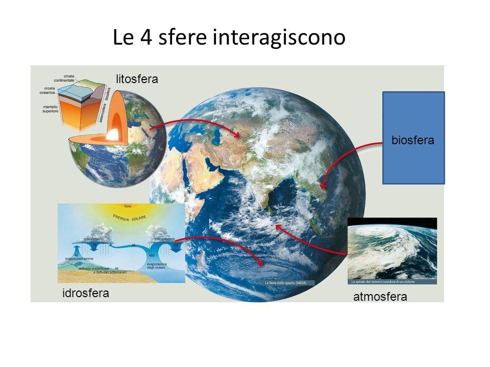 Le 4 sfere interagiscono litosfera atmosfera idrosfera biosfera