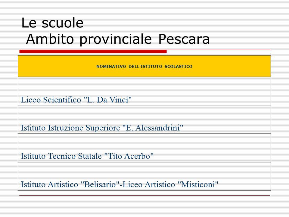 Le scuole Ambito provinciale Pescara NOMINATIVO DELL ISTITUTO SCOLASTICO Liceo Scientifico L.