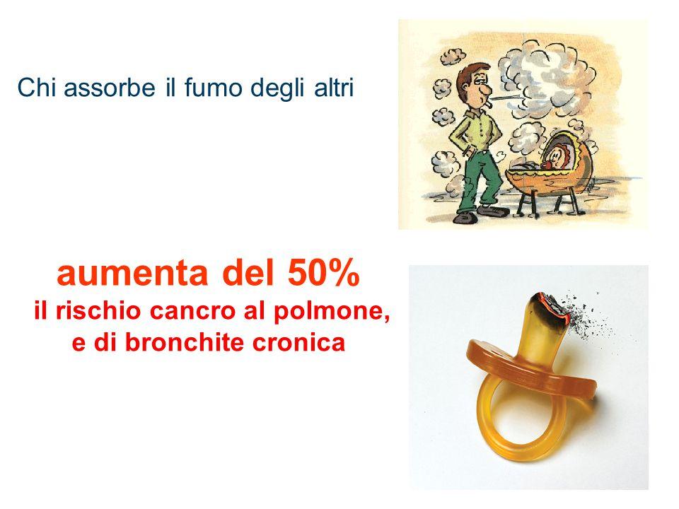 aumenta del 50% il rischio cancro al polmone, e di bronchite cronica Chi assorbe il fumo degli altri