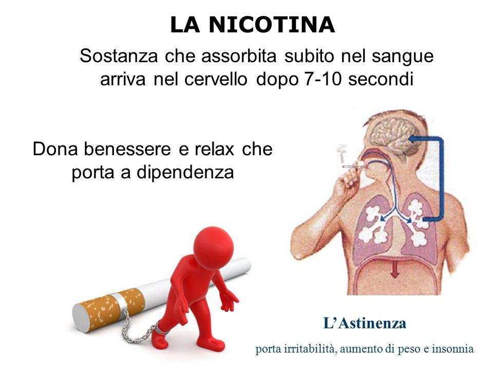 Sostanza che assorbita subito nel sangue arriva nel cervello dopo 7-10 secondi LA NICOTINA Dona benessere e relax che porta a dipendenza L'Astinenza p