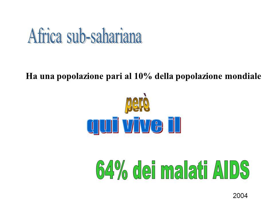 Ha una popolazione pari al 10% della popolazione mondiale 2004