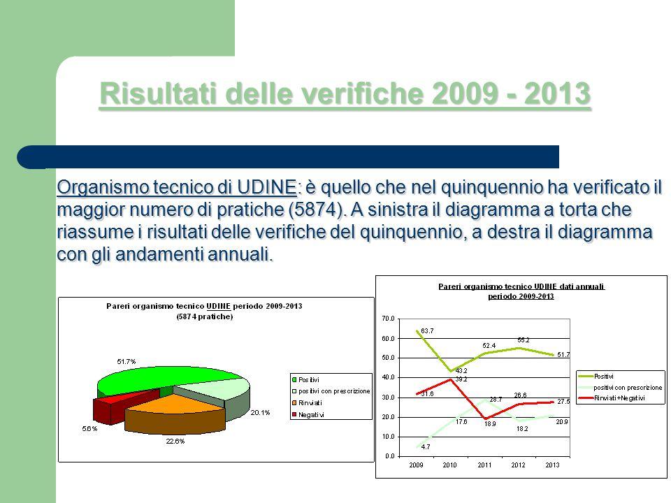 Organismo tecnico di UDINE: è quello che nel quinquennio ha verificato il maggior numero di pratiche(5874). A sinistra il diagramma a torta che riassu
