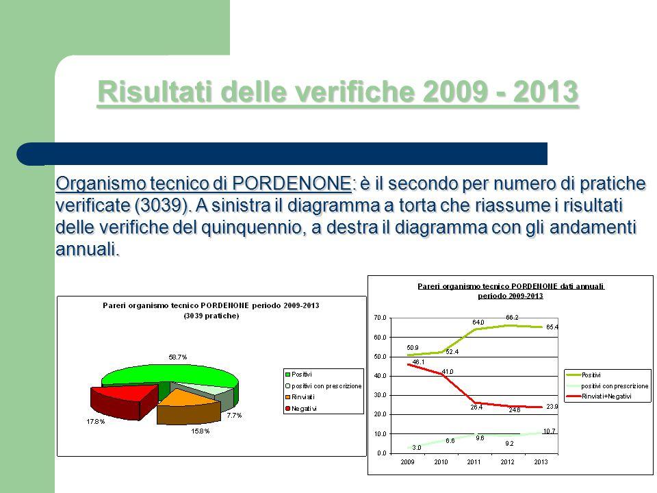 Organismo tecnico di PORDENONE: è il secondo per numero di pratiche verificate (3039). A sinistra il diagramma a torta che riassume i risultati delle