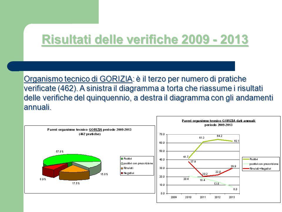 Organismo tecnico di GORIZIA: è il terzo per numero di pratiche verificate (462). A sinistra il diagramma a torta che riassume i risultati delle verif