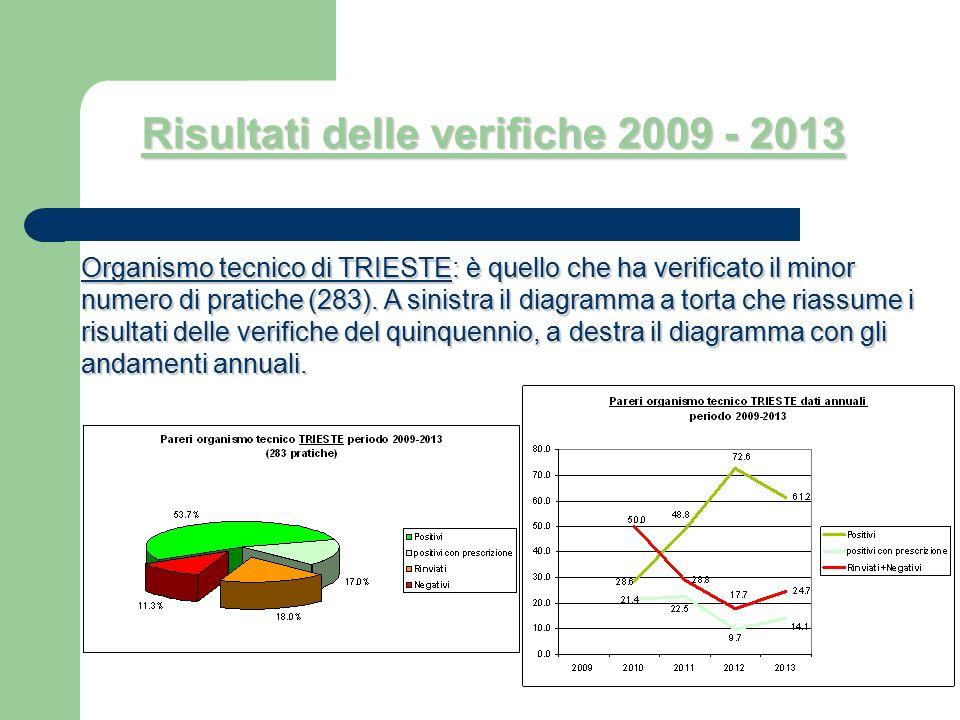 Organismo tecnico di TRIESTE: è quello che ha verificato il minor numero di pratiche(283). A sinistra il diagramma a torta che riassume i risultati de