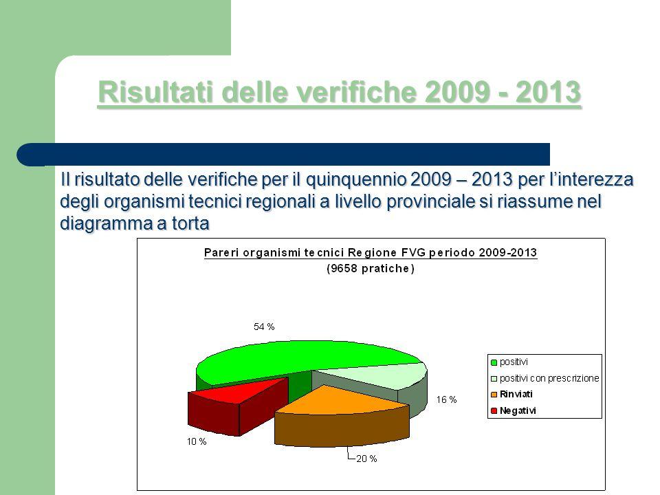 Risultati delle verifiche 2009 - 2013 Il risultato delle verifiche per il quinquennio 2009 – 2013 per l'interezza degli organismi tecnici regionali a