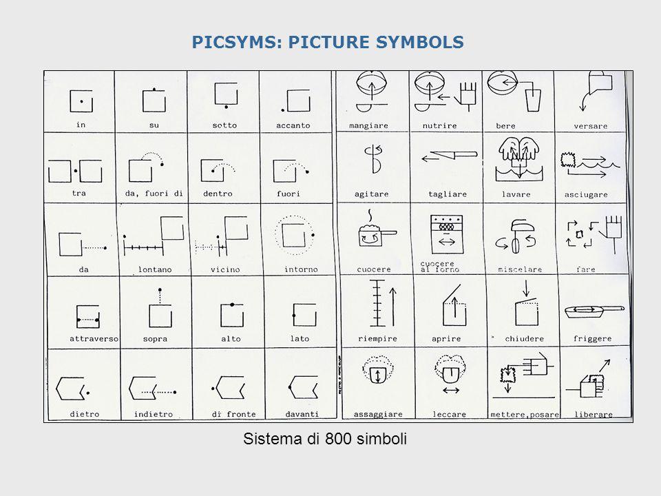 PICSYMS: PICTURE SYMBOLS Sistema di 800 simboli