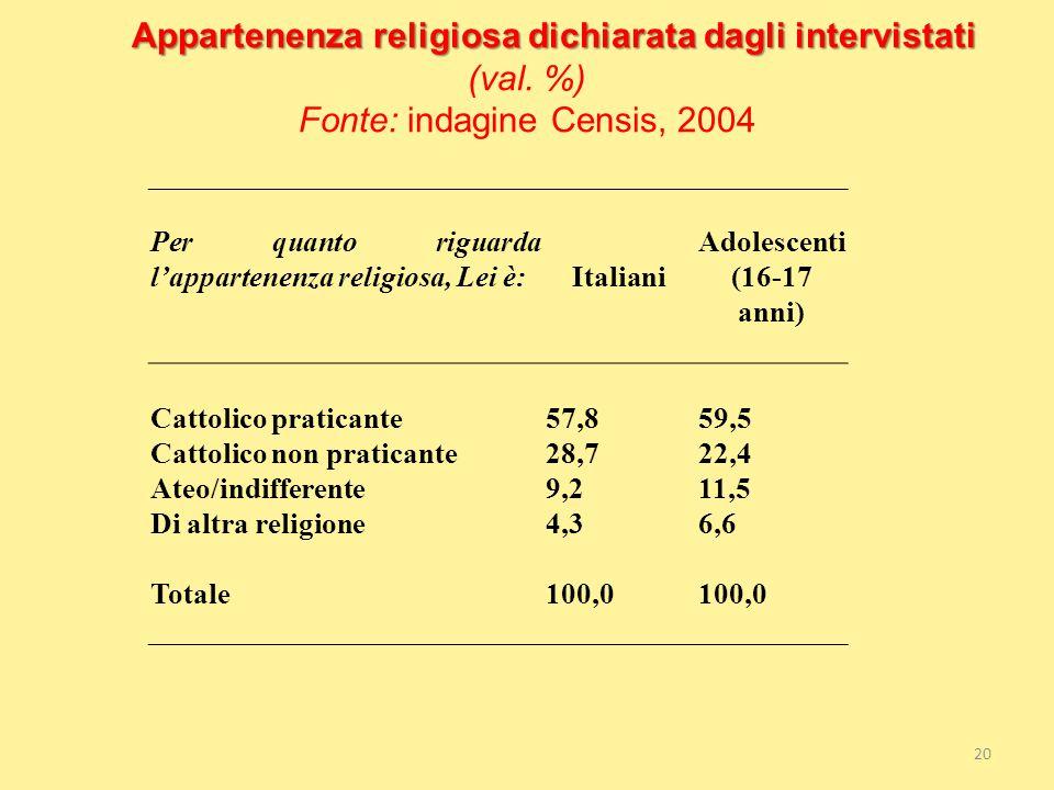 Appartenenza religiosa dichiarata dagli intervistati Appartenenza religiosa dichiarata dagli intervistati (val. %) Fonte: indagine Censis, 2004 Per qu