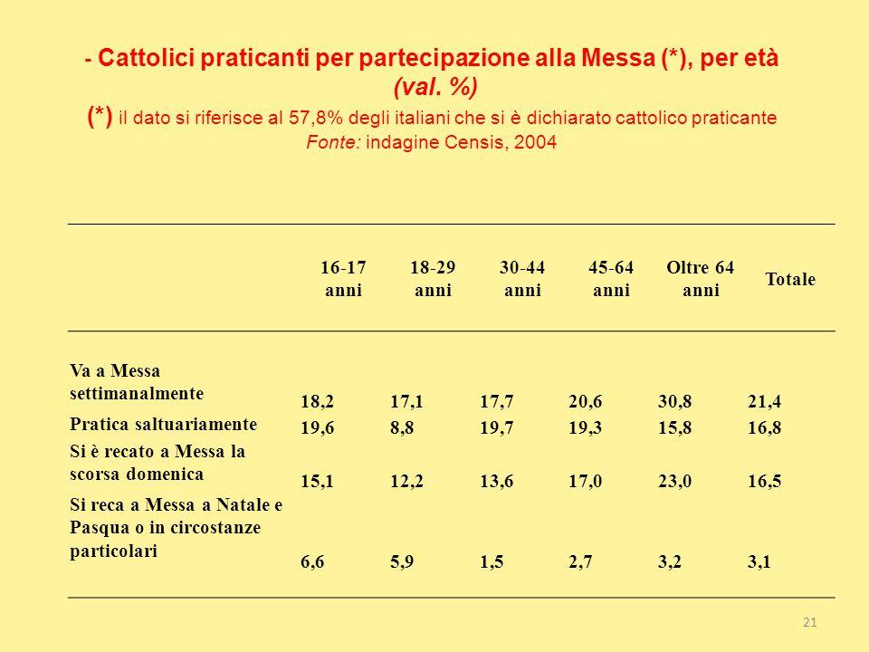 - Cattolici praticanti per partecipazione alla Messa (*), per età (val. %) (*) il dato si riferisce al 57,8% degli italiani che si è dichiarato cattol