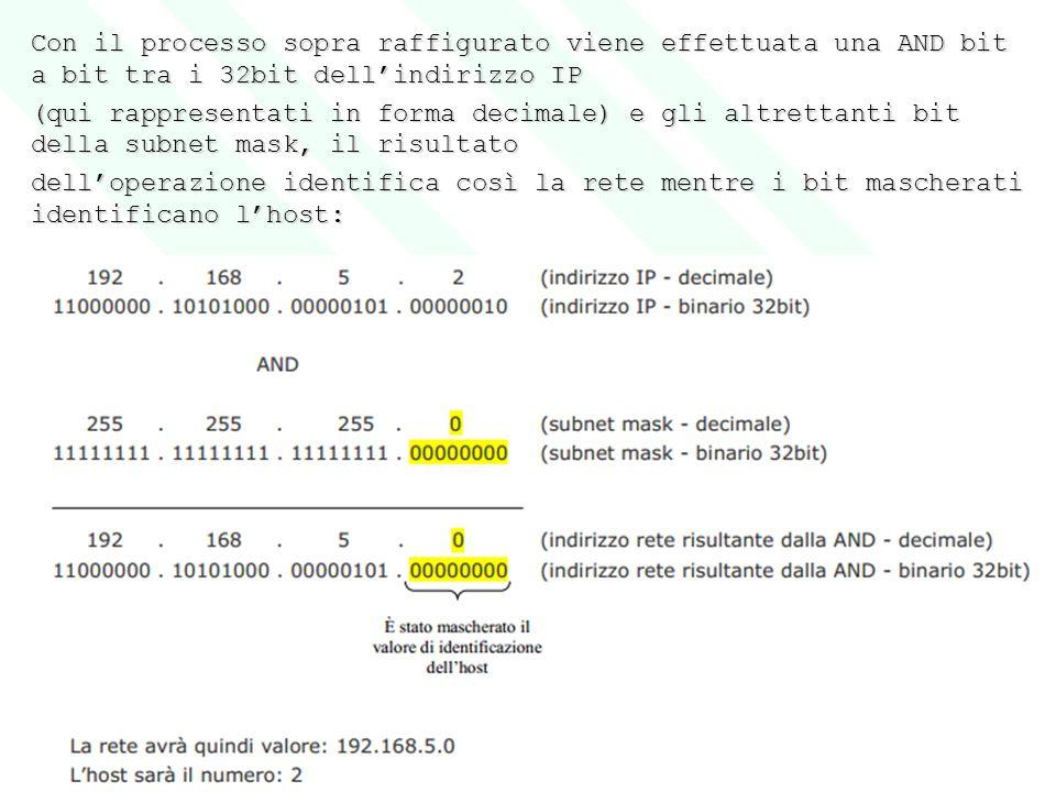 Con il processo sopra raffigurato viene effettuata una AND bit a bit tra i 32bit dell'indirizzo IP (qui rappresentati in forma decimale) e gli altrett