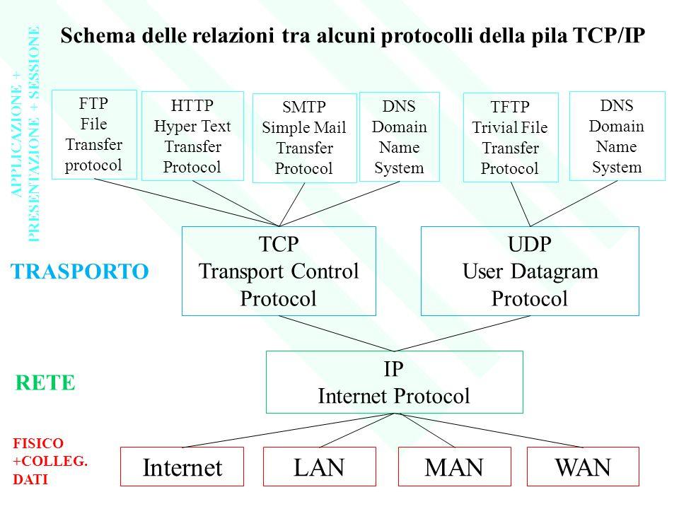 InternetLANMANWAN FISICO +COLLEG. DATI IP Internet Protocol RETE TCP Transport Control Protocol UDP User Datagram Protocol TRASPORTO FTP File Transfer