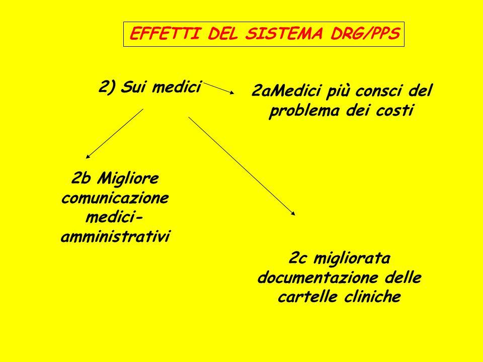 EFFETTI DEL SISTEMA DRG/PPS 2) Sui medici 2aMedici più consci del problema dei costi 2b Migliore comunicazione medici- amministrativi 2c migliorata do