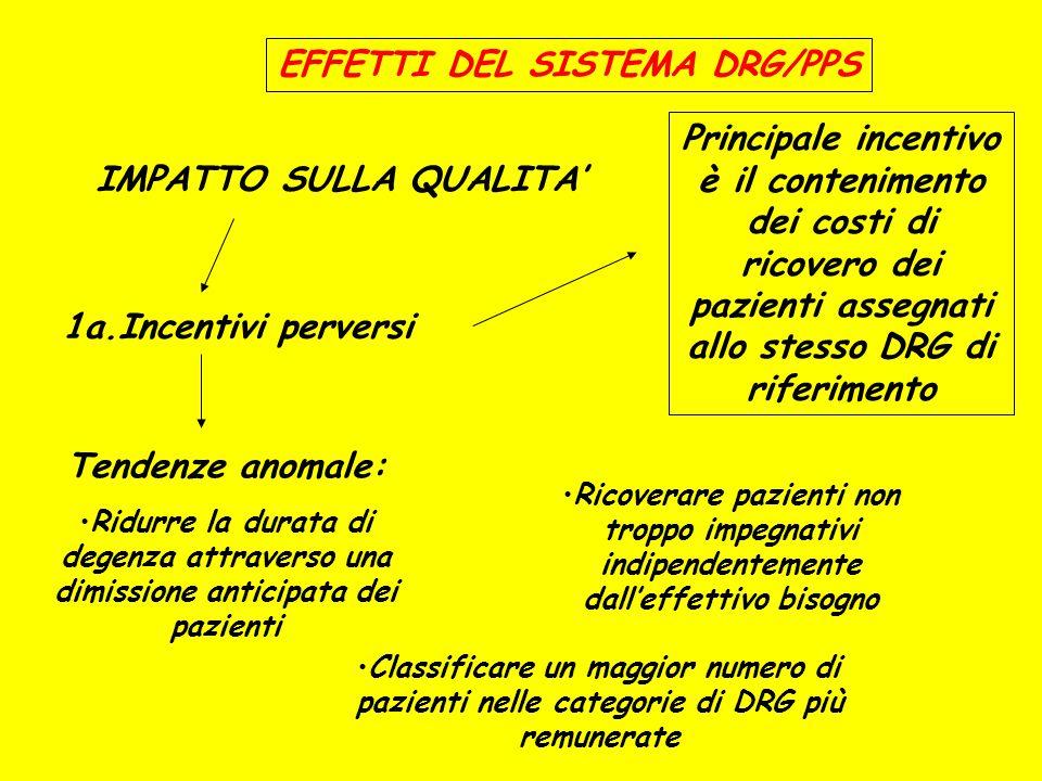 EFFETTI DEL SISTEMA DRG/PPS IMPATTO SULLA QUALITA' 1a.Incentivi perversi Principale incentivo è il contenimento dei costi di ricovero dei pazienti ass
