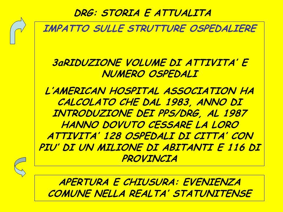 DRG: STORIA E ATTUALITA IMPATTO SULLE STRUTTURE OSPEDALIERE 3aRIDUZIONE VOLUME DI ATTIVITA' E NUMERO OSPEDALI L'AMERICAN HOSPITAL ASSOCIATION HA CALCO