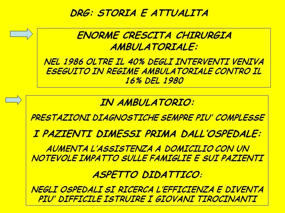 DRG: STORIA E ATTUALITA ENORME CRESCITA CHIRURGIA AMBULATORIALE: NEL 1986 OLTRE IL 40% DEGLI INTERVENTI VENIVA ESEGUITO IN REGIME AMBULATORIALE CONTRO