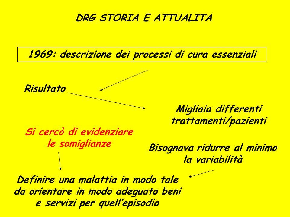DRG STORIA E ATTUALITA 1969: descrizione dei processi di cura essenziali Risultato Migliaia differenti trattamenti/pazienti Si cercò di evidenziare le