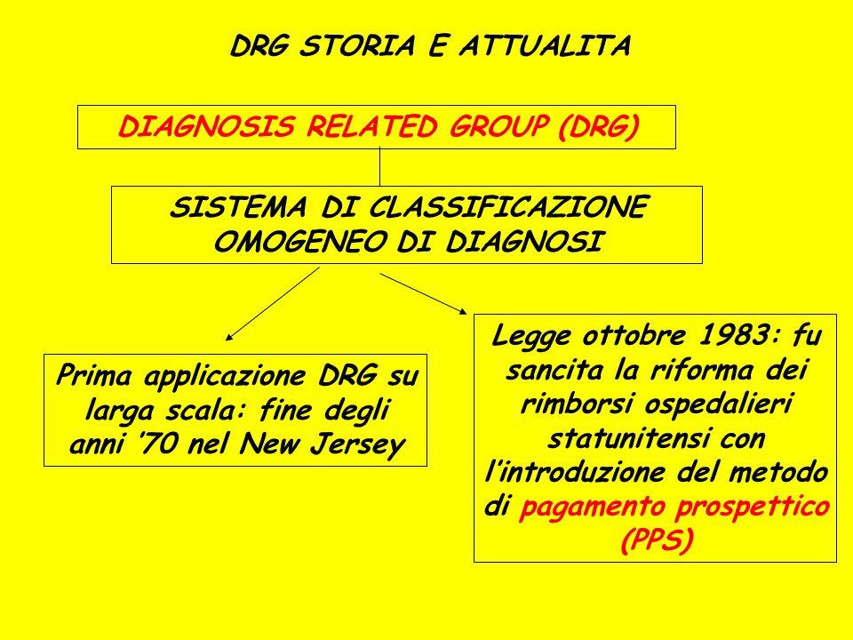 DRG STORIA E ATTUALITA DIAGNOSIS RELATED GROUP (DRG) SISTEMA DI CLASSIFICAZIONE OMOGENEO DI DIAGNOSI Prima applicazione DRG su larga scala: fine degli