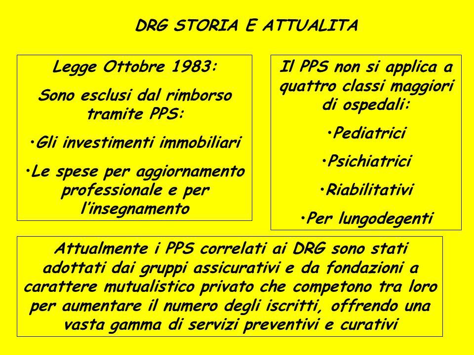 DRG STORIA E ATTUALITA Legge Ottobre 1983: Sono esclusi dal rimborso tramite PPS: Gli investimenti immobiliari Le spese per aggiornamento professional