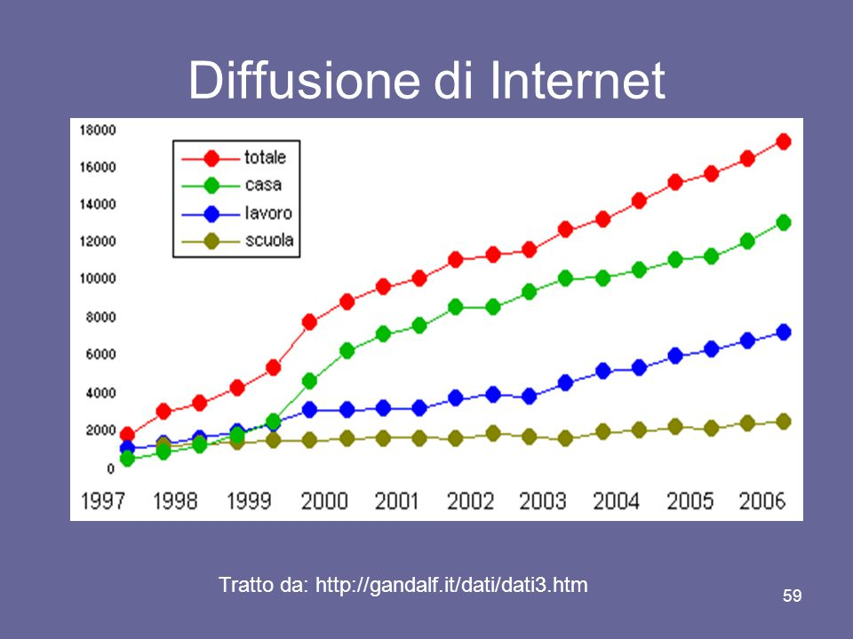 58 Diffusione di Internet Per hostcount si intende un calcolo del numero di host internet, cioè di indirizzi IP permanenti e attivi, cioè di nodi connessi alla rete, suddivisi per paese.