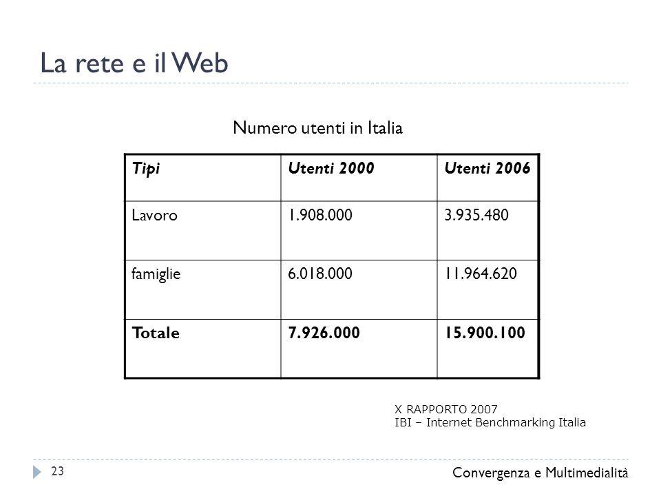 La rete e il Web Convergenza e Multimedialità 23 TipiUtenti 2000Utenti 2006 Lavoro1.908.0003.935.480 famiglie6.018.00011.964.620 Totale7.926.00015.900.100 Numero utenti in Italia X RAPPORTO 2007 IBI – Internet Benchmarking Italia