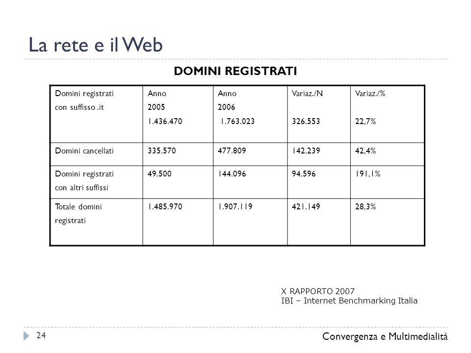 La rete e il Web Convergenza e Multimedialità 24 Domini registrati con suffisso.it Anno 2005 1.436.470 Anno 2006 1.763.023 Variaz./N 326.553 Variaz./% 22,7% Domini cancellati335.570477.809142.23942,4% Domini registrati con altri suffissi 49.500144.09694.596191,1% Totale domini registrati 1.485.9701.907.119421.14928,3% DOMINI REGISTRATI X RAPPORTO 2007 IBI – Internet Benchmarking Italia